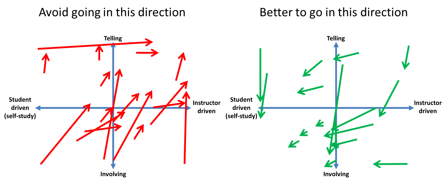 The directions of the TIIS-Matrix