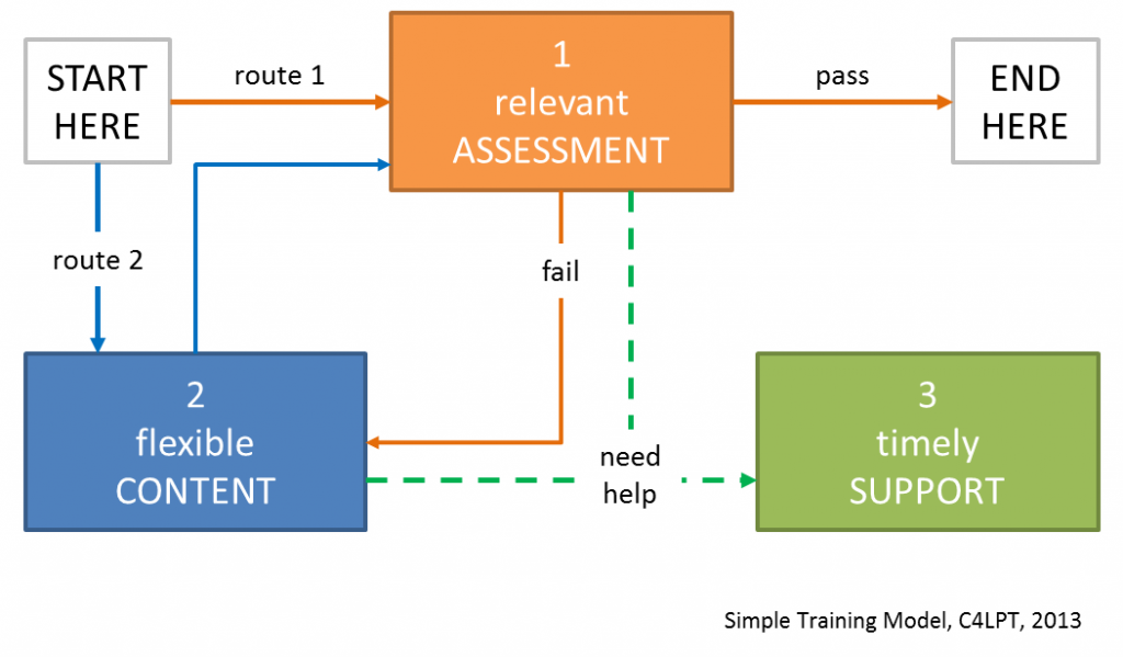 simple-training-model-c4lpt