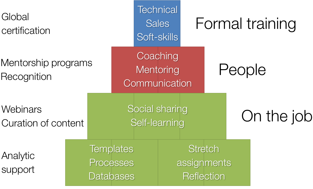 full 70-20-10 model of Getinge's new learning approach